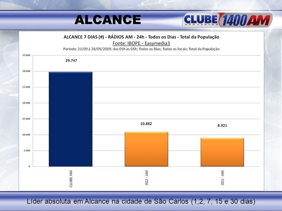 ALCANCE Líder absoluta em Alcance na cidade de São Carlos (1,2, 7, 15 e 30 dias)