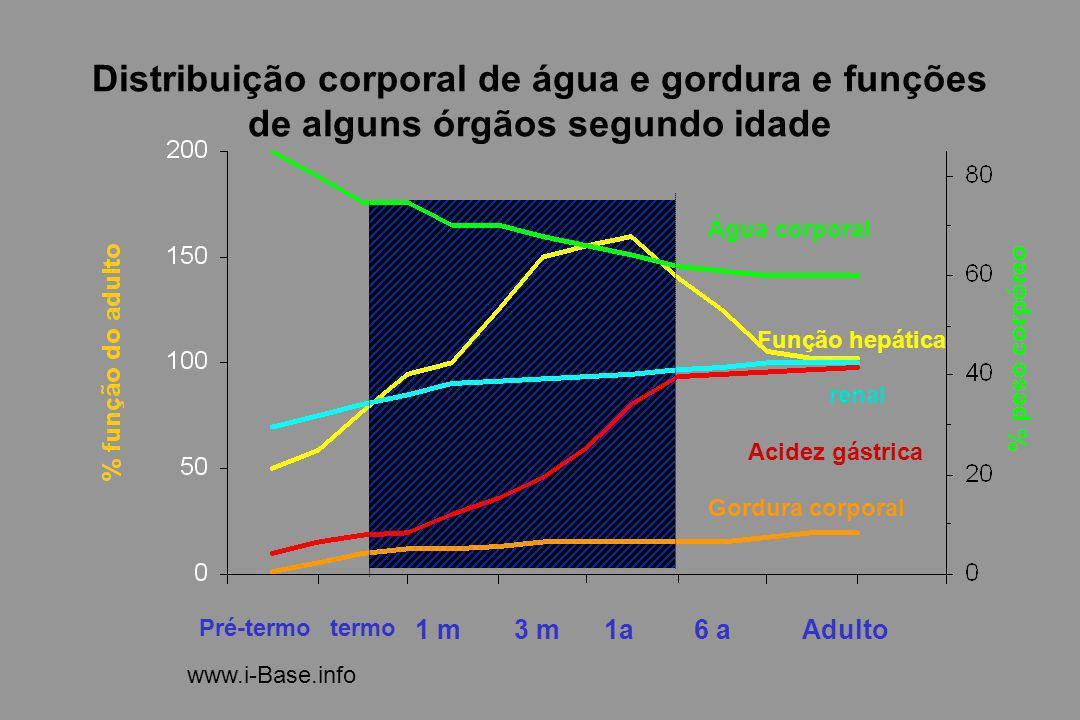Distribuição corporal de água e gordura e funções de alguns órgãos segundo idade