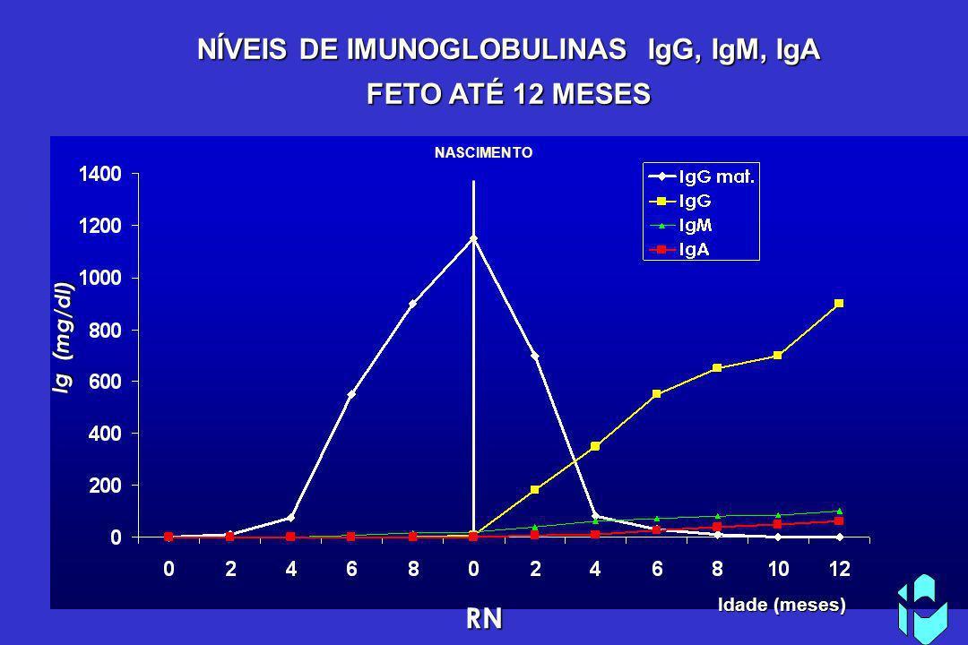 NÍVEIS DE IMUNOGLOBULINAS IgG, IgM, IgA