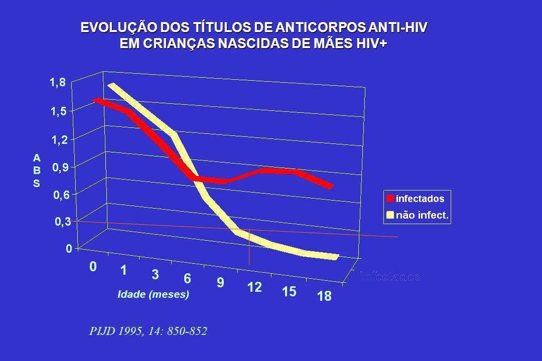EVOLUÇÃO DOS TÍTULOS DE ANTICORPOS ANTI-HIV