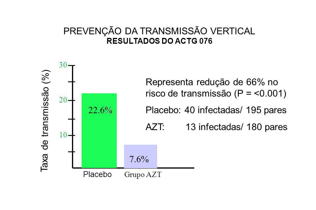 PREVENÇÃO DA TRANSMISSÃO VERTICAL RESULTADOS DO ACTG 076