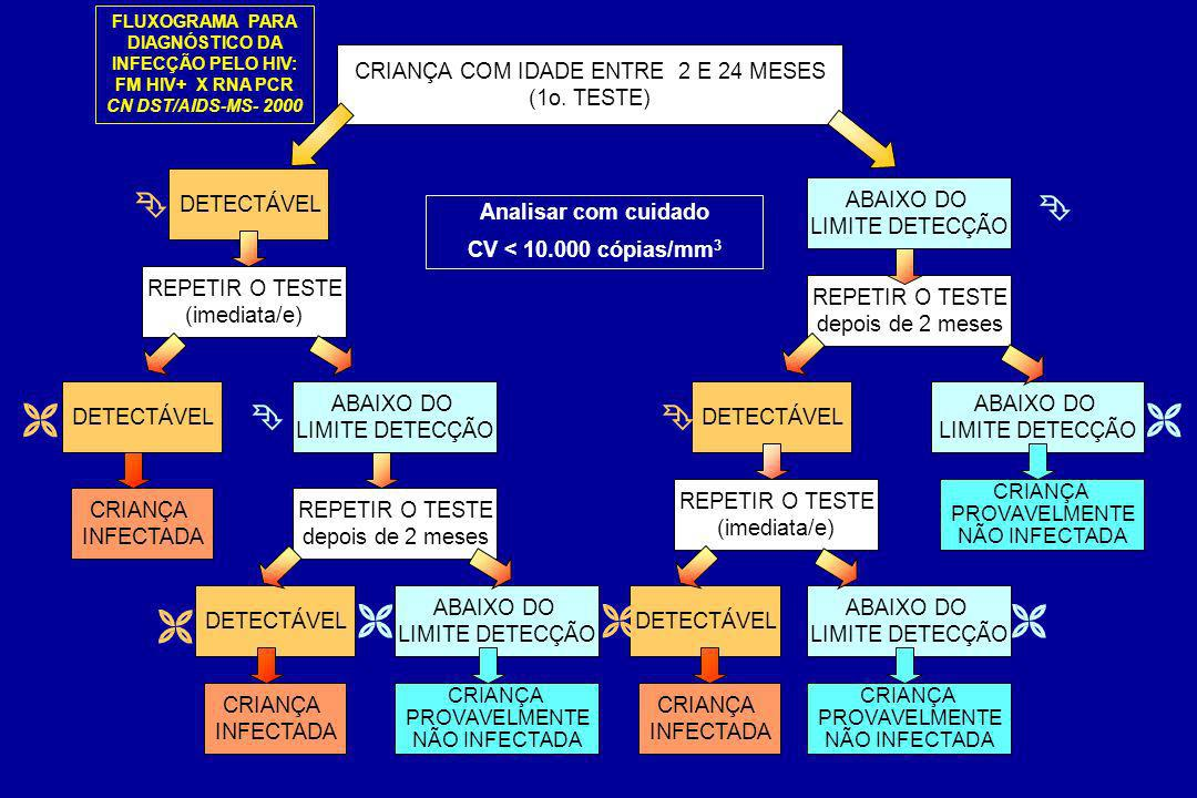 CRIANÇA COM IDADE ENTRE 2 E 24 MESES