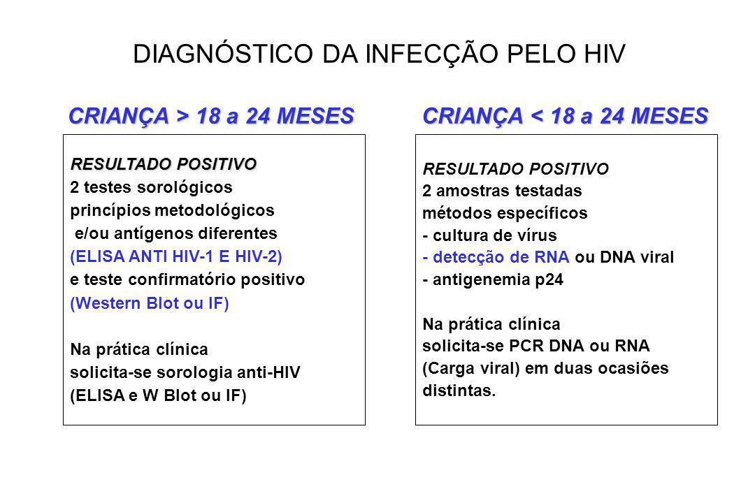 DIAGNÓSTICO DA INFECÇÃO PELO HIV