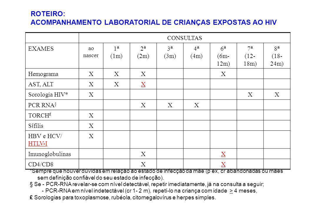 ACOMPANHAMENTO LABORATORIAL DE CRIANÇAS EXPOSTAS AO HIV