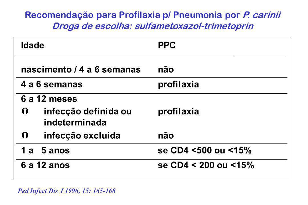 Recomendação para Profilaxia p/ Pneumonia por P. carinii