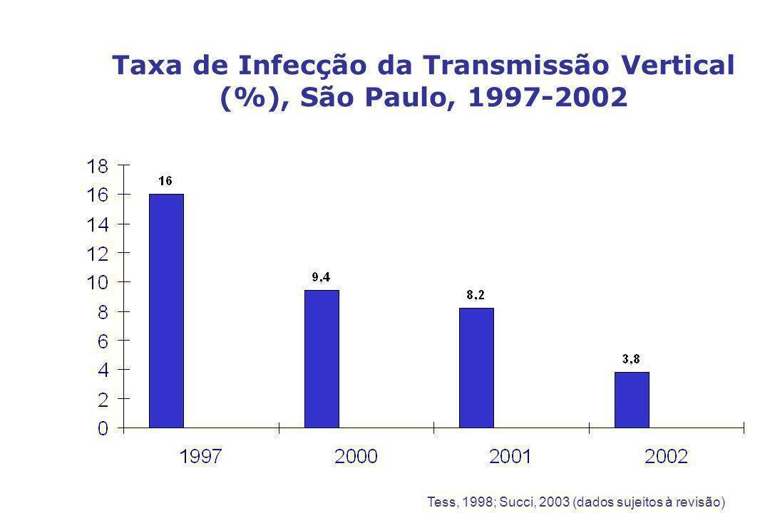 Taxa de Infecção da Transmissão Vertical (%), São Paulo, 1997-2002