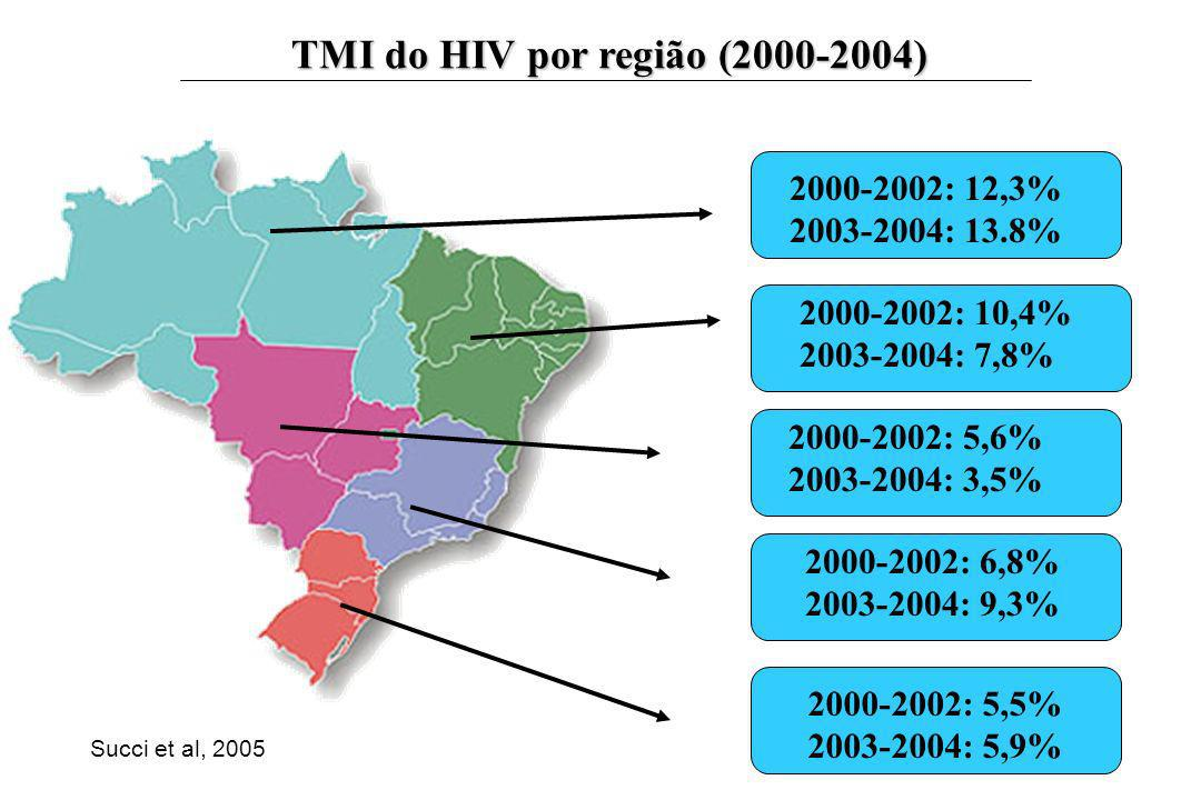 TMI do HIV por região (2000-2004)