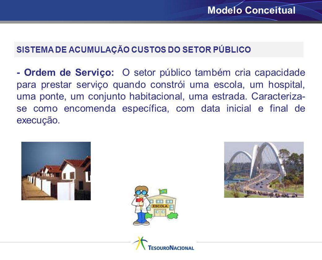 Modelo Conceitual SISTEMA DE ACUMULAÇÃO CUSTOS DO SETOR PÚBLICO.