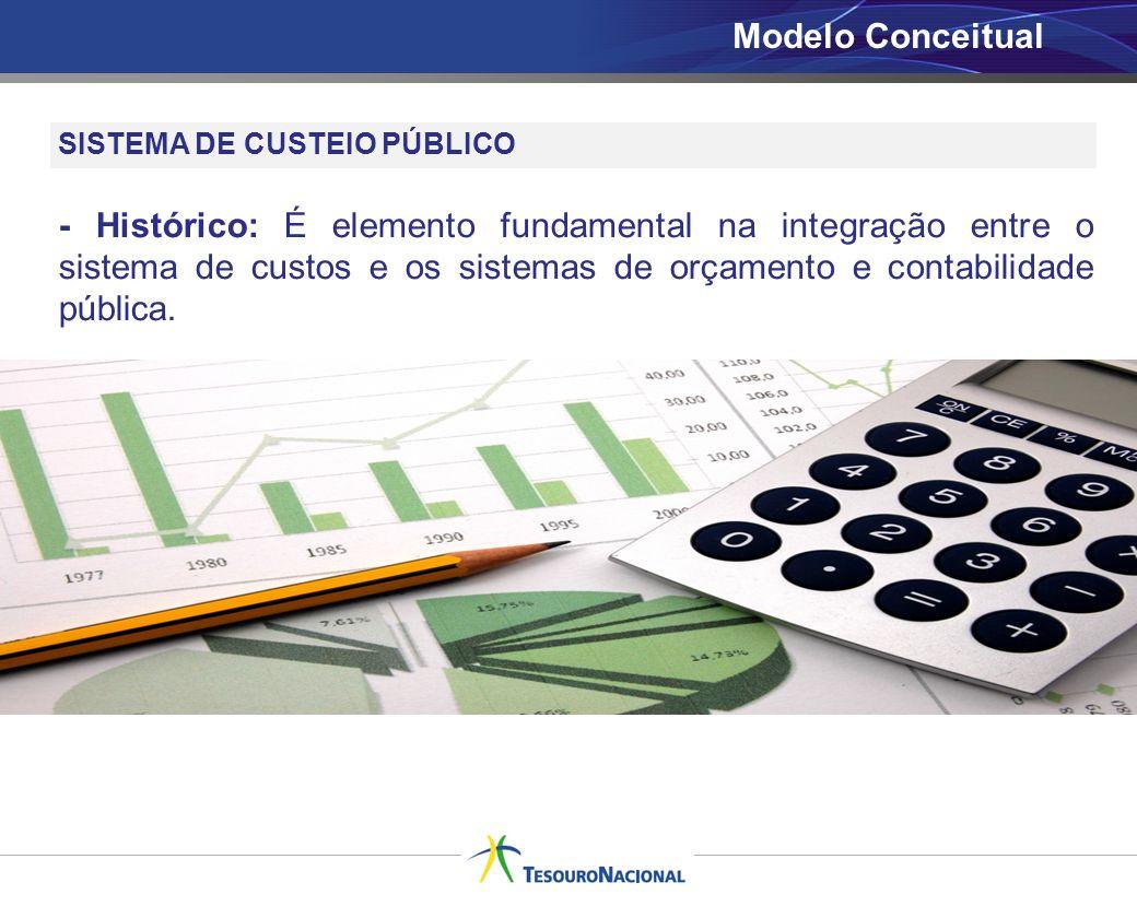 Modelo Conceitual SISTEMA DE CUSTEIO PÚBLICO.