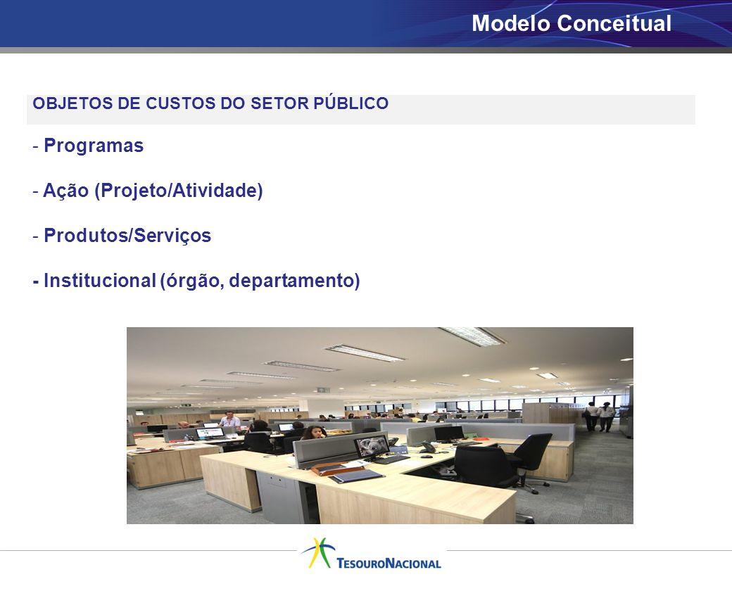 Modelo Conceitual Programas Ação (Projeto/Atividade) Produtos/Serviços