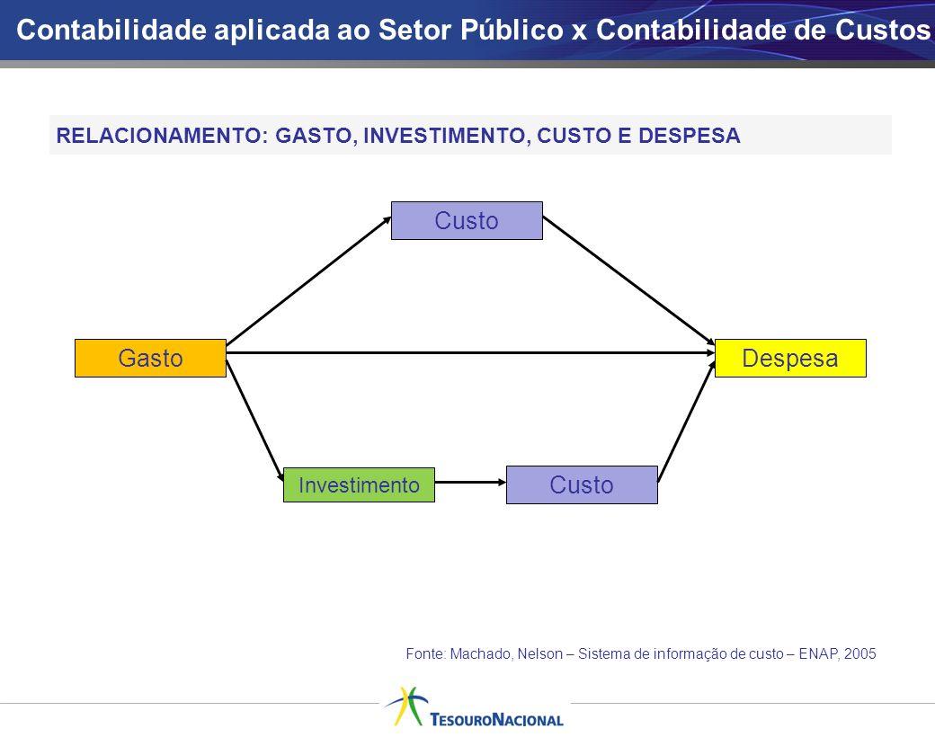 Contabilidade aplicada ao Setor Público x Contabilidade de Custos