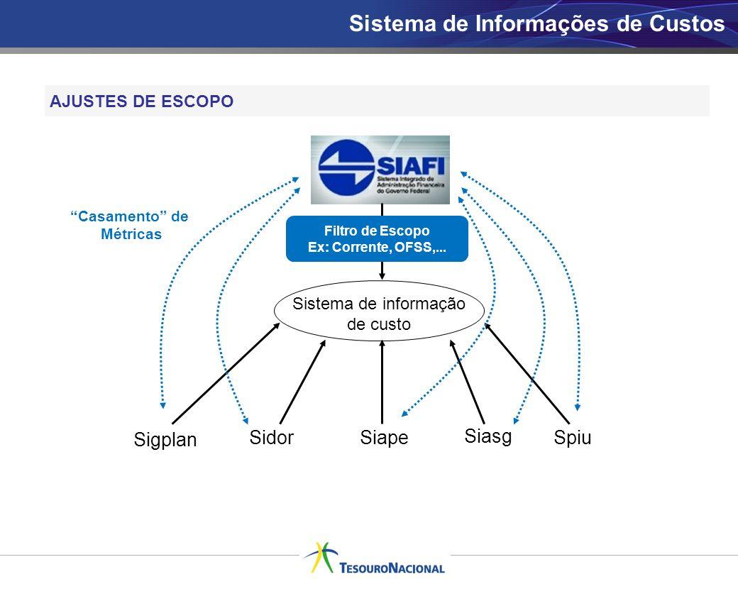 Sistema de informação de custo