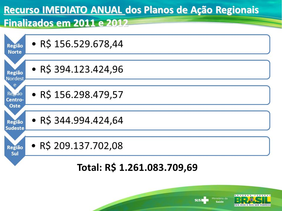 Recurso IMEDIATO ANUAL dos Planos de Ação Regionais Finalizados em 2011 e 2012