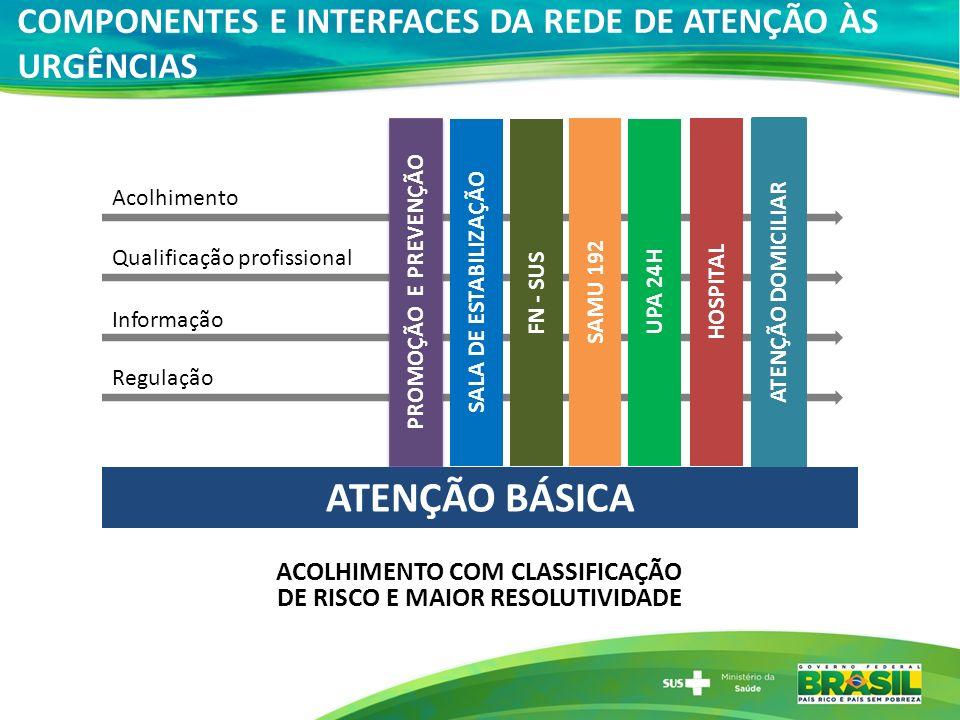 COMPONENTES E INTERFACES DA REDE DE ATENÇÃO ÀS URGÊNCIAS