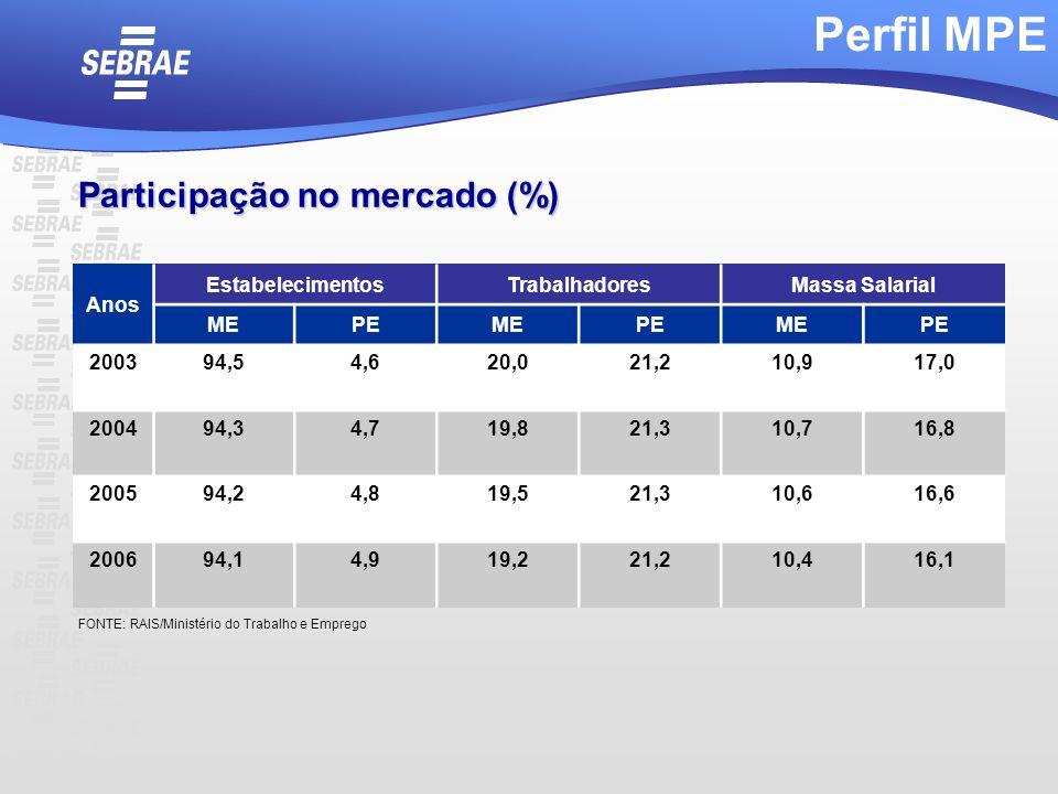 Perfil MPE Participação no mercado (%) Anos Estabelecimentos
