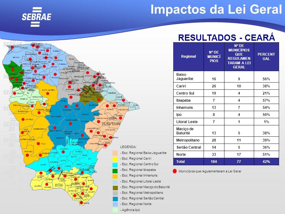 Nº DE MUNICÍPIOS QUE REGULAMENTARAM A LEI GERAL