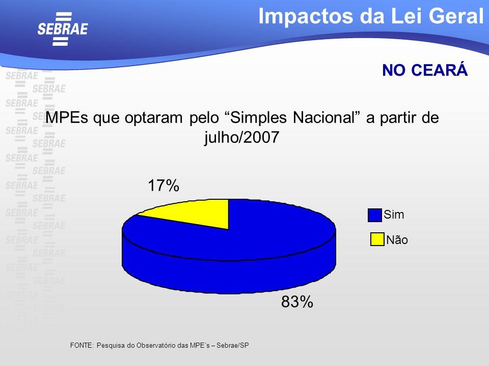 MPEs que optaram pelo Simples Nacional a partir de julho/2007