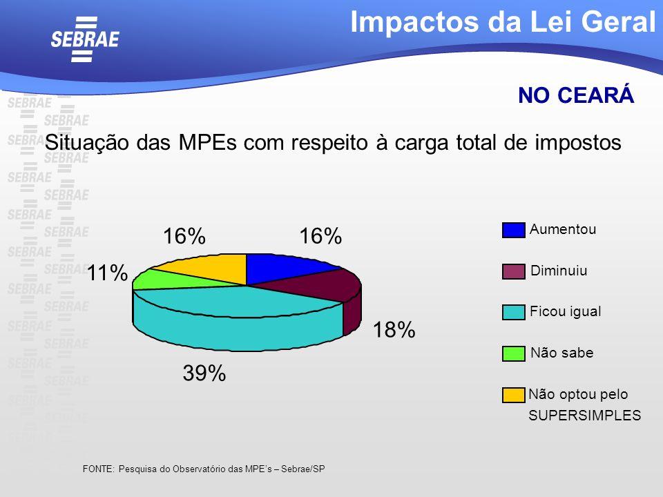 Situação das MPEs com respeito à carga total de impostos