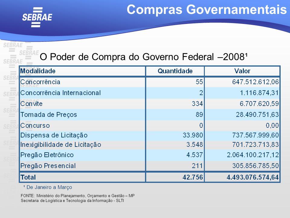 O Poder de Compra do Governo Federal –2008¹