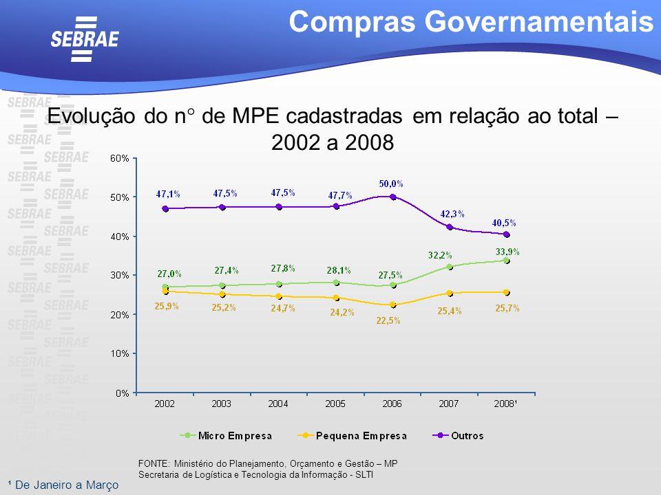 Evolução do n° de MPE cadastradas em relação ao total – 2002 a 2008