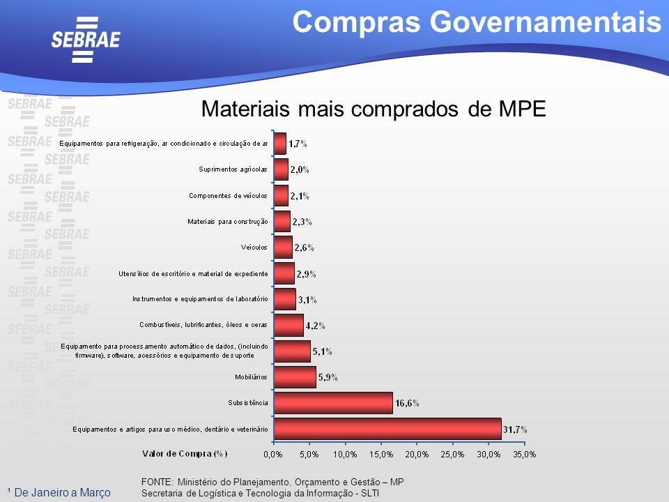 Materiais mais comprados de MPE
