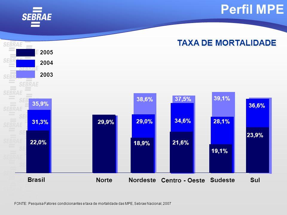 Perfil MPE TAXA DE MORTALIDADE Brasil Norte Nordeste Centro - Oeste
