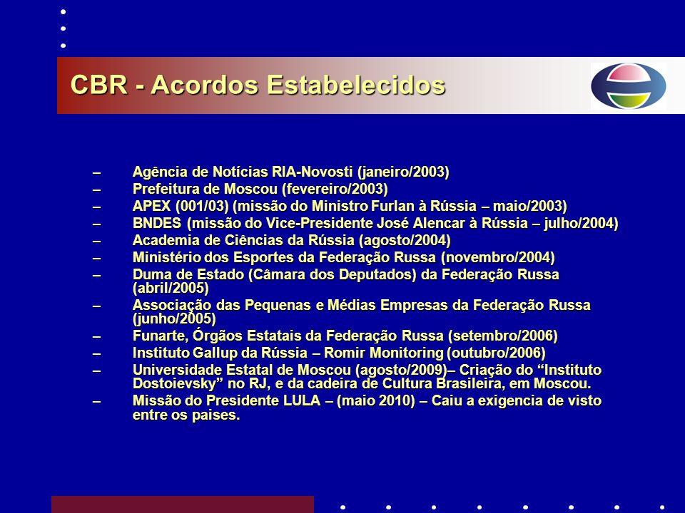 CBR - Acordos Estabelecidos