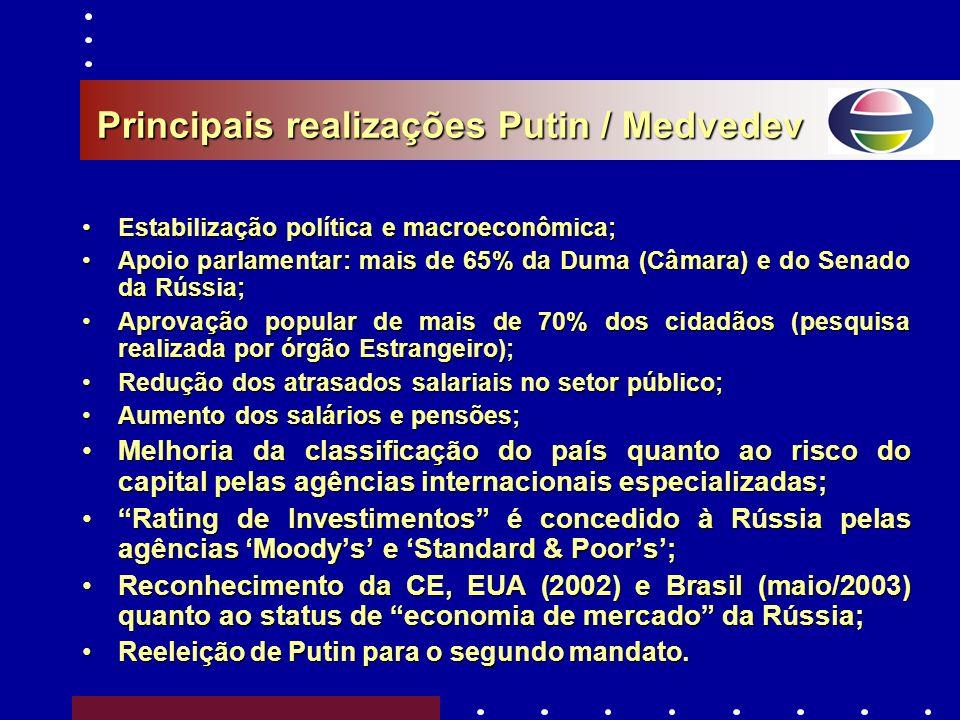 Principais realizações Putin / Medvedev