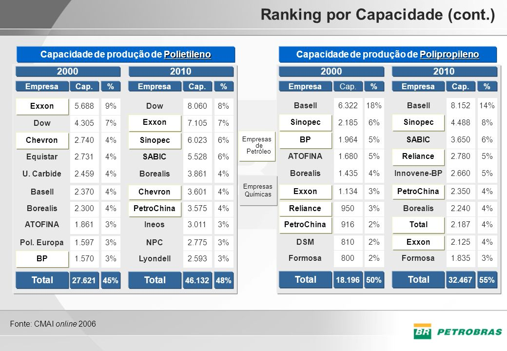 Ranking por Capacidade (cont.)