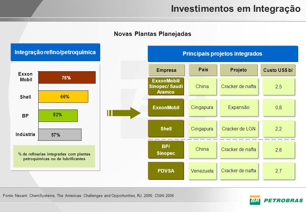 Investimentos em Integração