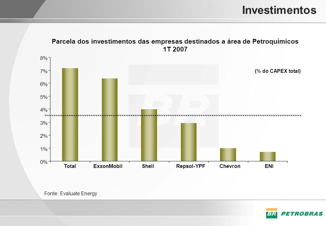 Investimentos Parcela dos investimentos das empresas destinados a área de Petroquímicos. 1T 2007. 8%