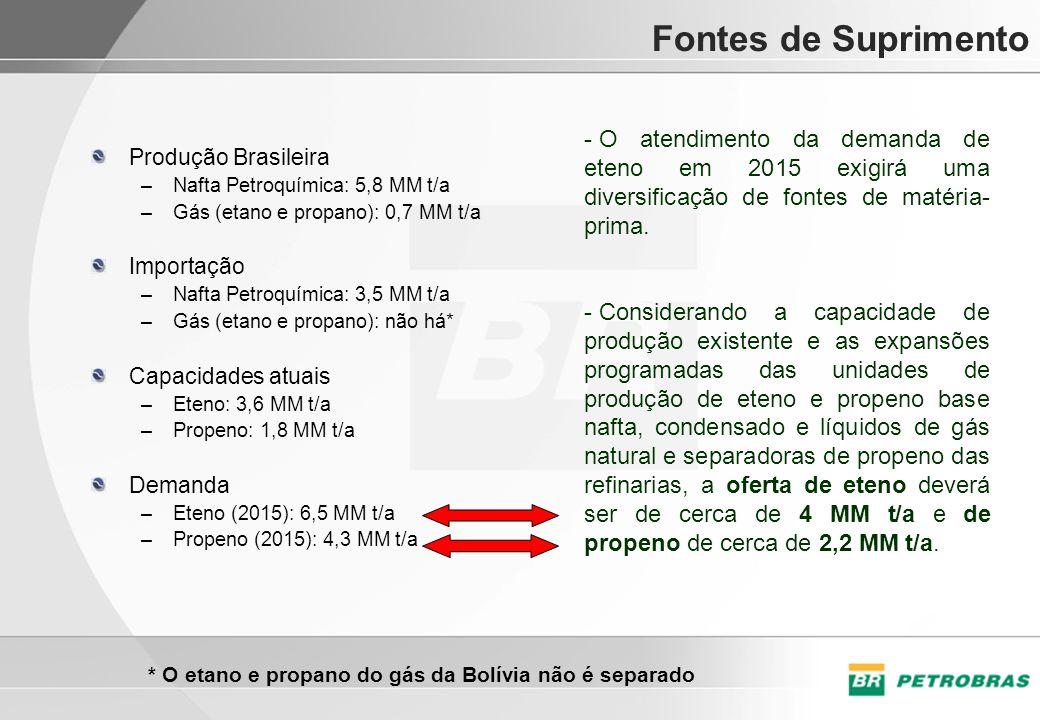 * O etano e propano do gás da Bolívia não é separado