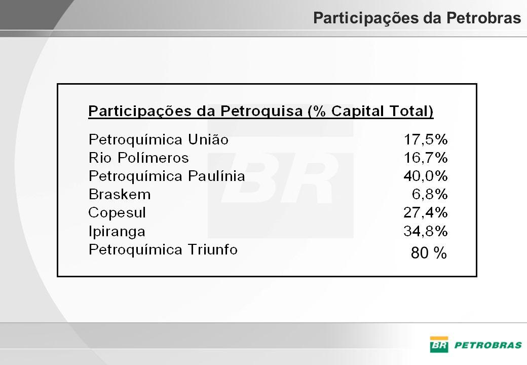 Participações da Petrobras