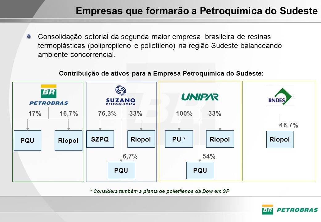 Empresas que formarão a Petroquímica do Sudeste