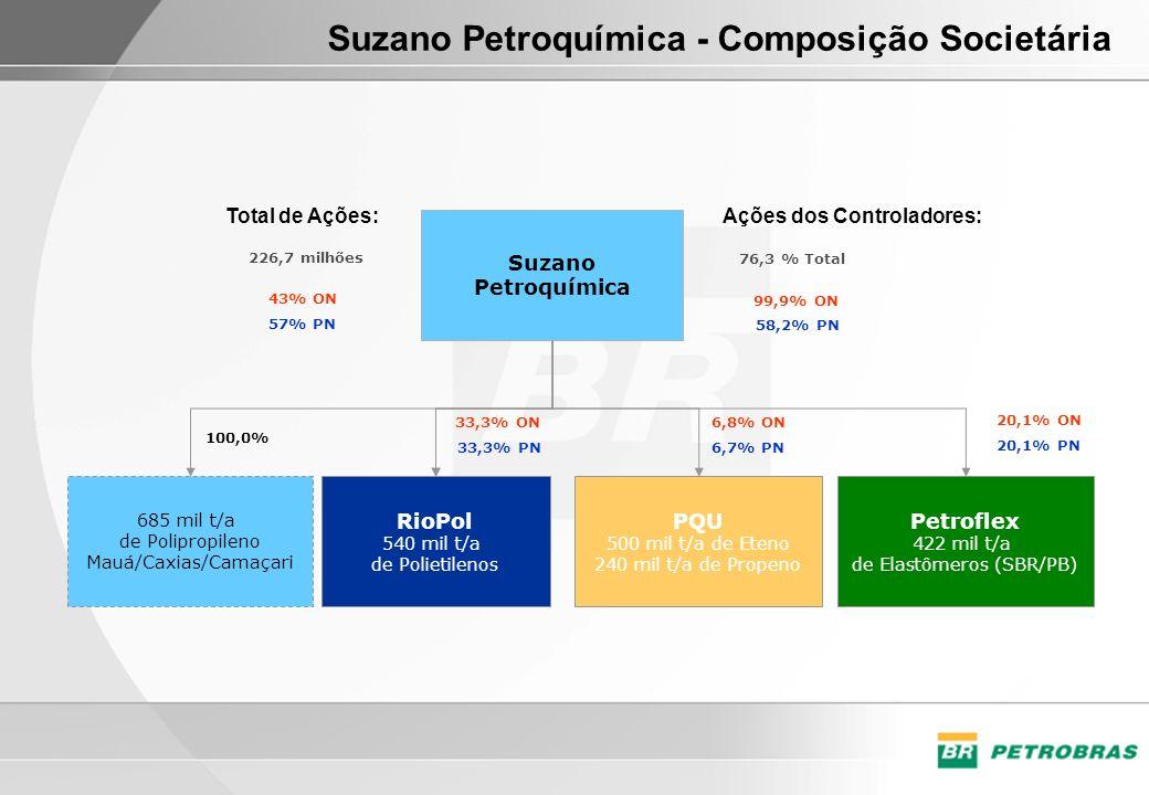 Suzano Petroquímica - Composição Societária