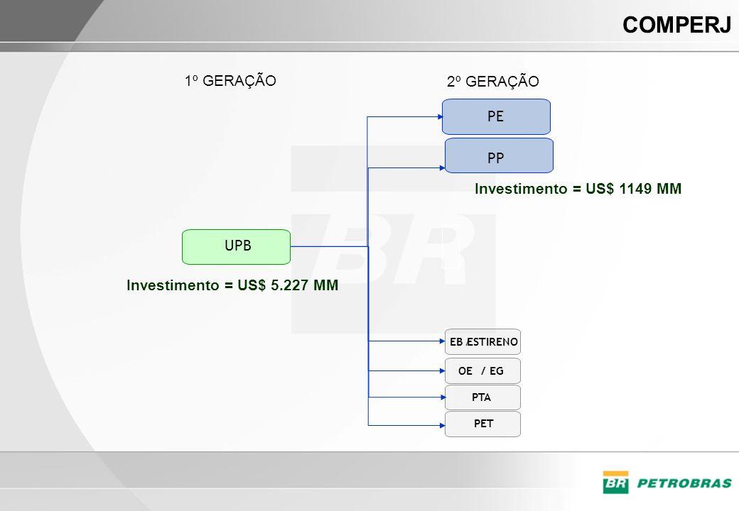 COMPERJ 1º GERAÇÃO 2º GERAÇÃO PE PP Investimento = US$ 1149 MM UPB