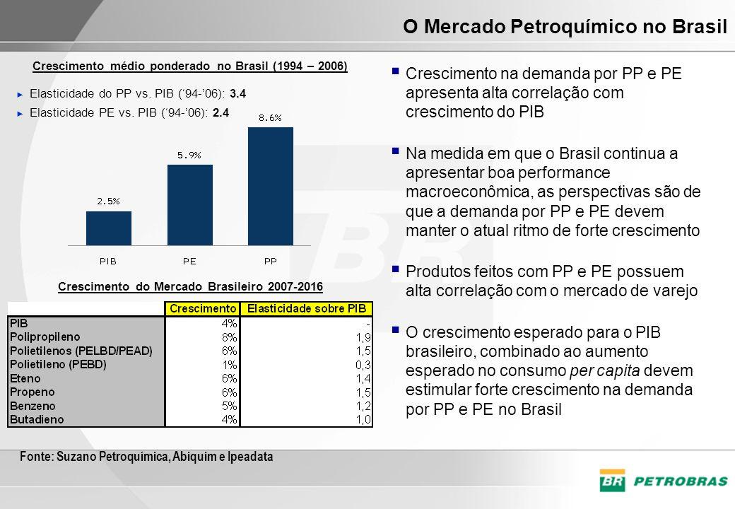 O Mercado Petroquímico no Brasil