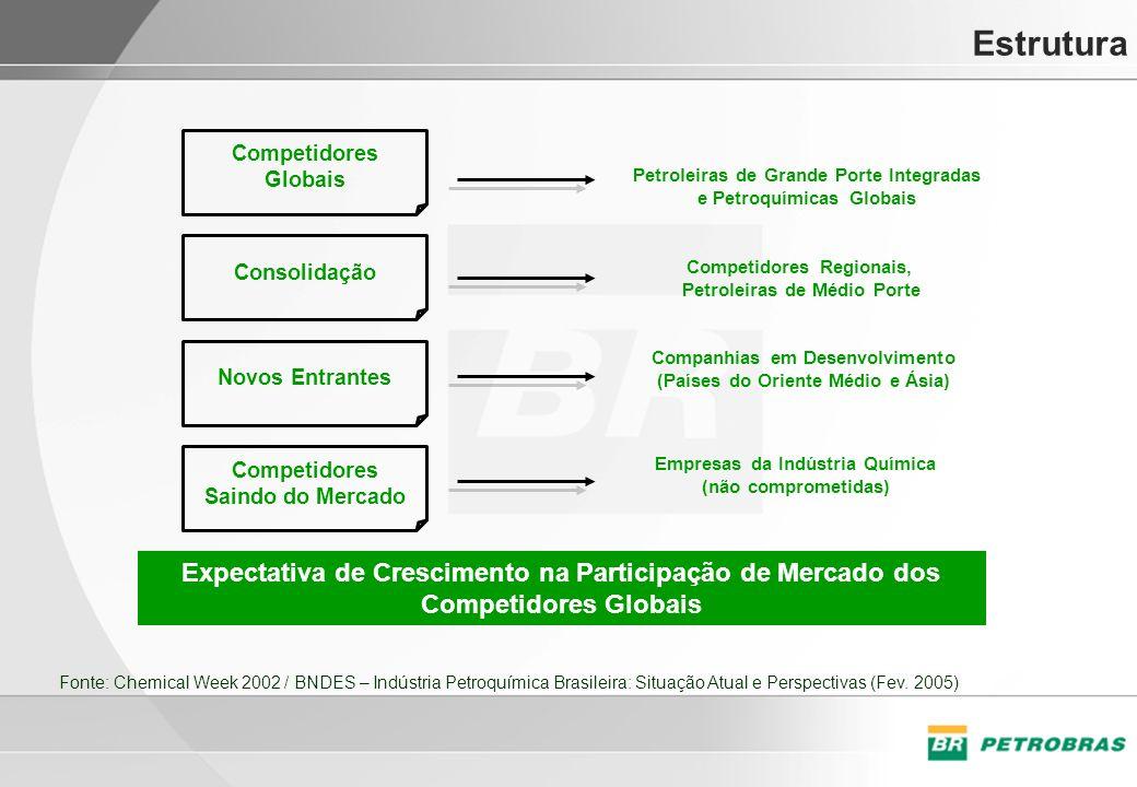 Estrutura Competidores. Globais. Petroleiras de Grande Porte Integradas. e Petroquímicas Globais.