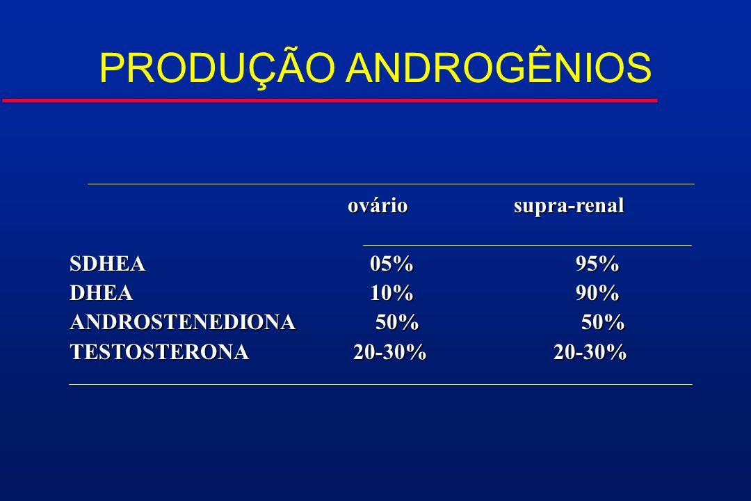 PRODUÇÃO ANDROGÊNIOS ovário supra-renal SDHEA 05% 95% DHEA 10% 90%