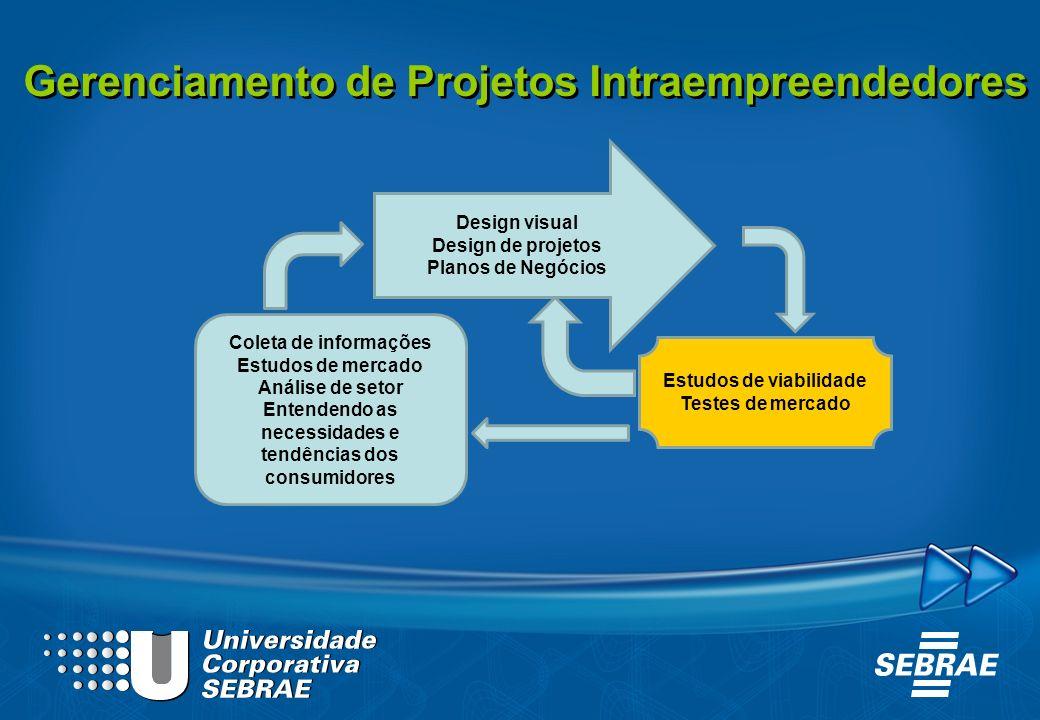 Gerenciamento de Projetos Intraempreendedores