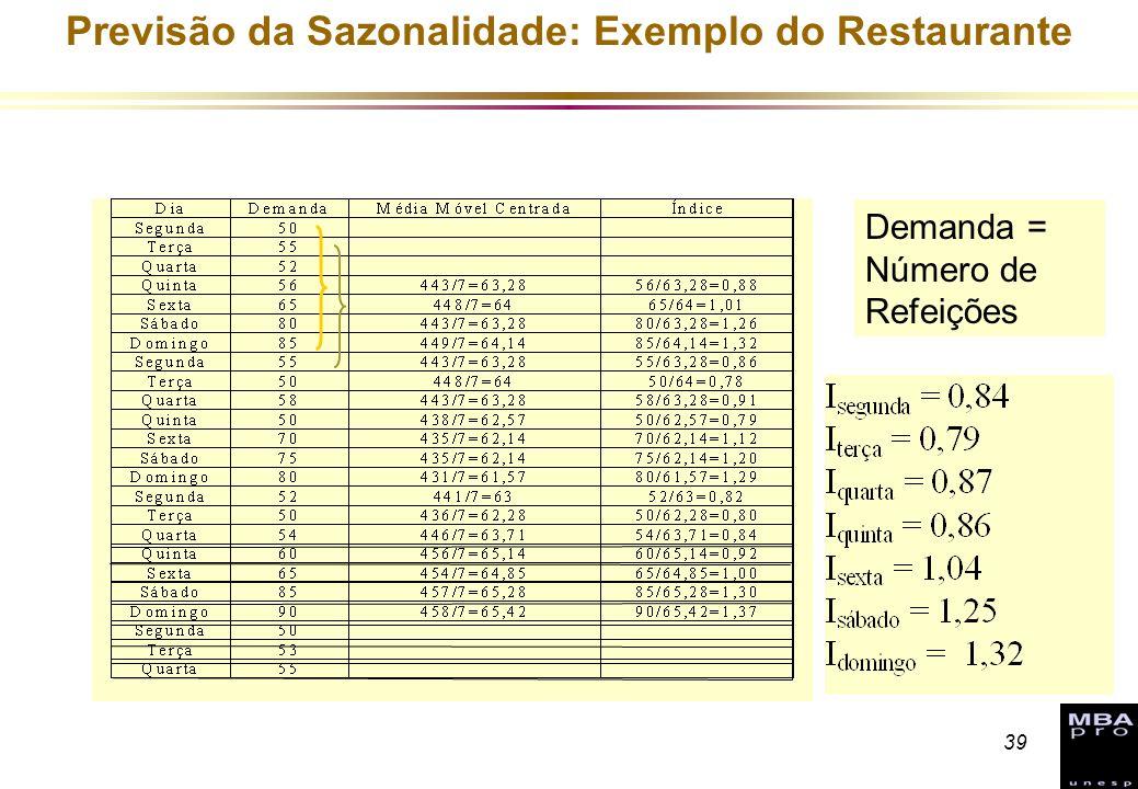 Previsão da Sazonalidade: Exemplo do Restaurante