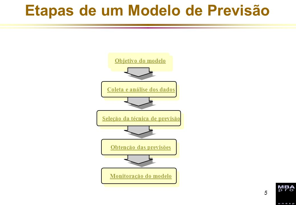 Etapas de um Modelo de Previsão