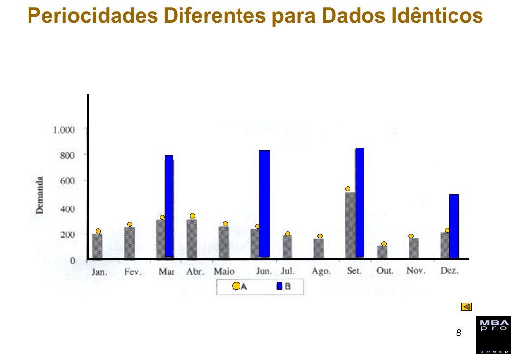 Periocidades Diferentes para Dados Idênticos