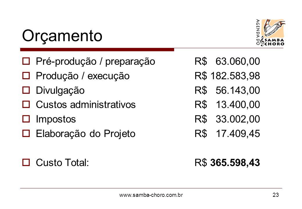 Orçamento Pré-produção / preparação Produção / execução Divulgação