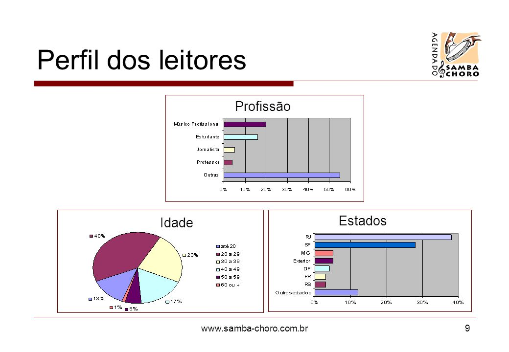 Perfil dos leitores Profissão Idade Estados www.samba-choro.com.br
