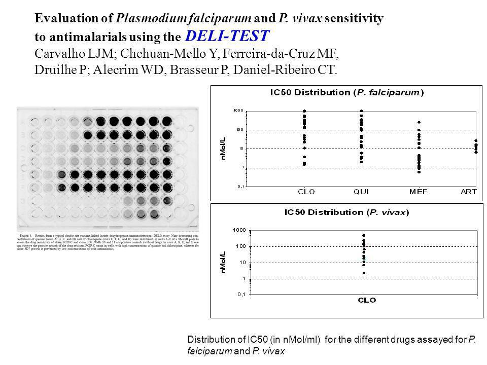 Evaluation of Plasmodium falciparum and P. vivax sensitivity