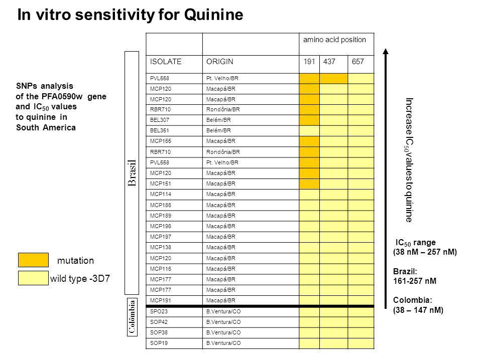 In vitro sensitivity for Quinine