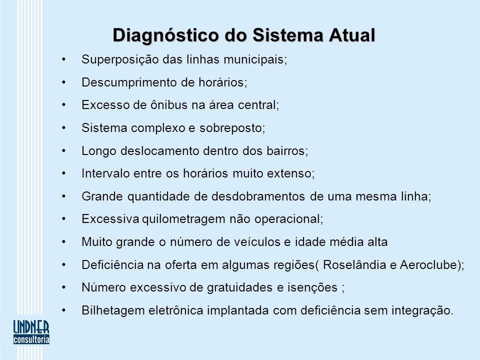 Diagnóstico do Sistema Atual