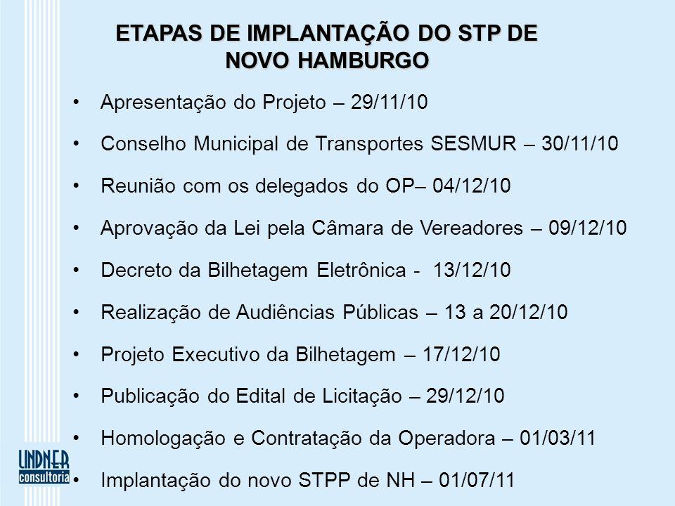 ETAPAS DE IMPLANTAÇÃO DO STP DE NOVO HAMBURGO