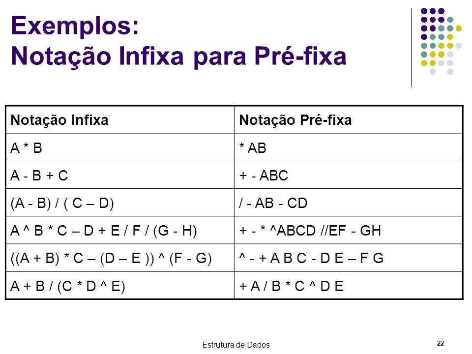 Exemplos: Notação Infixa para Pré-fixa